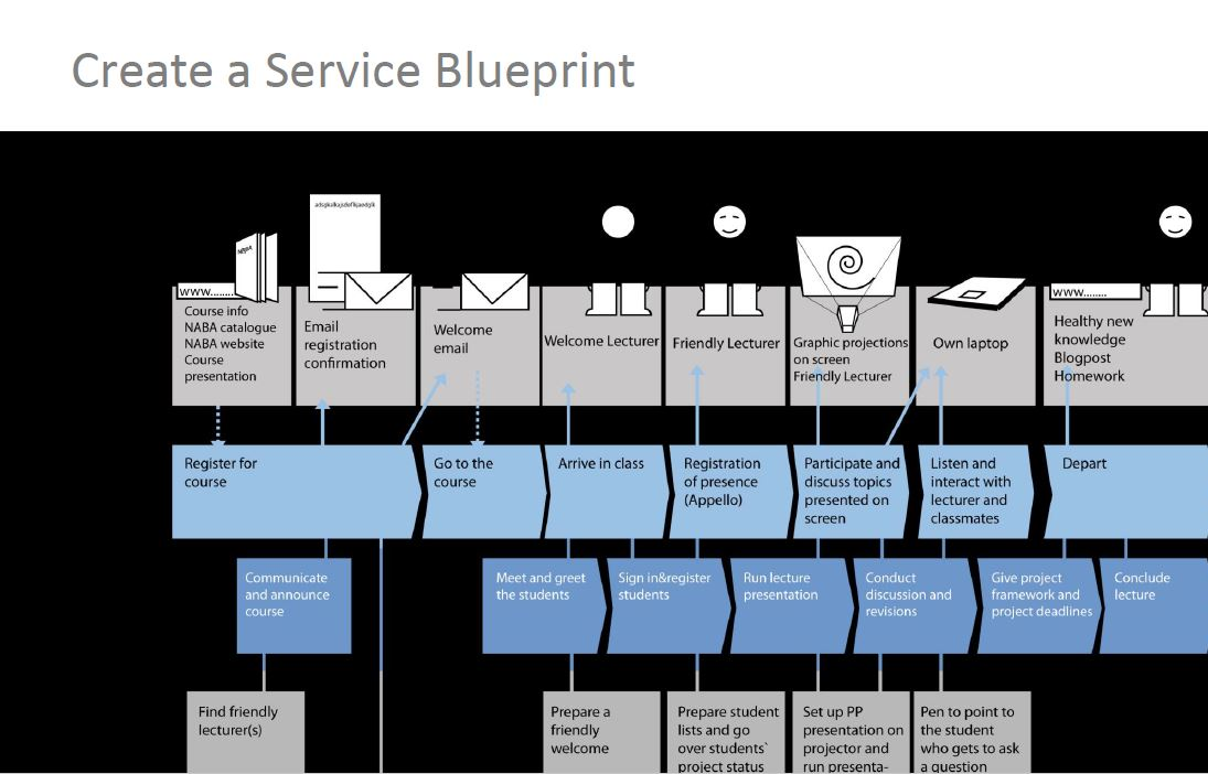 Changing our default settings part 3 the student data blueprint during the customer service management module of the idltm last year i encountered shostacks notion of the service blueprint via this 1997 article by malvernweather Gallery