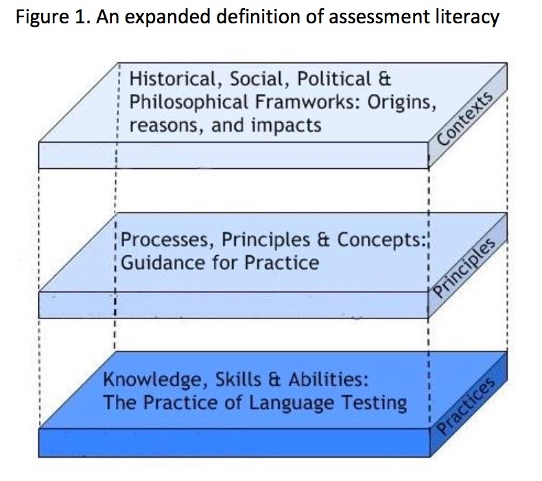 Language assessment literacy: An expanded definition (Fulcher, 2012, p. 126)